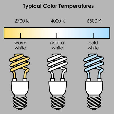 light bulb temperatures